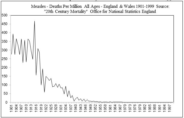 Measles Scare 2011/2013 Is the Welsh outbreak much different from the French?
